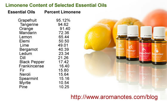 Limonene Citrus Essential Oils