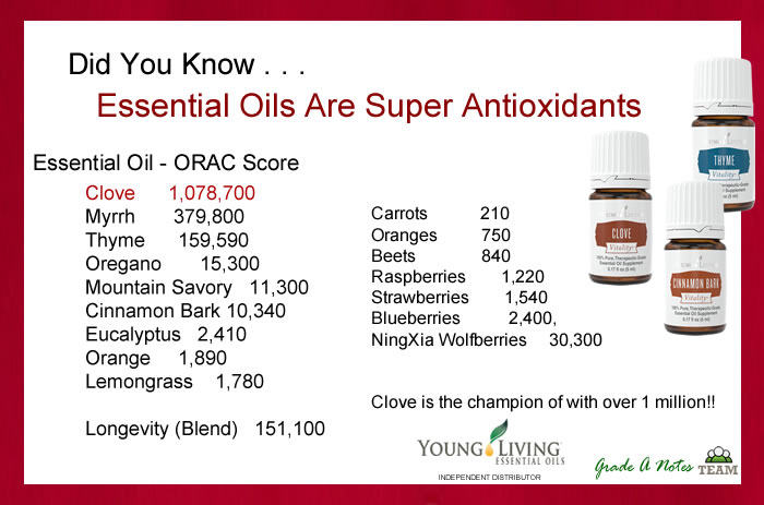 essential-oil-antioxidants